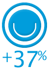 34% customer satisfaction