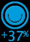34% 的客戶滿意度