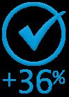 +36% de productividad de las ventas