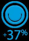+37% de satisfacción del cliente