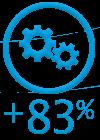 Miglioramento dei processi dell'83%