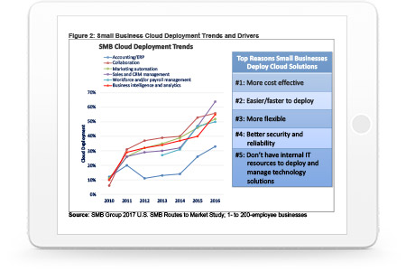 Small Business Report - Top 3 Trends
