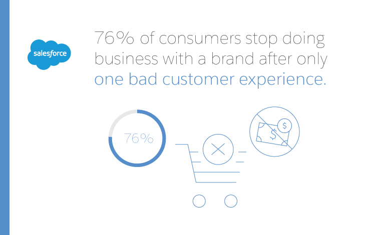 Avoid losing business from bad customer experience