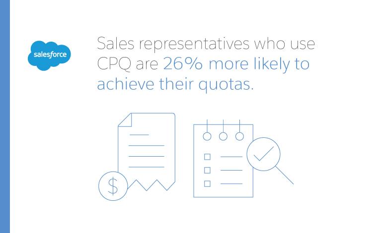 sales reps using cpq achieve higher quotas
