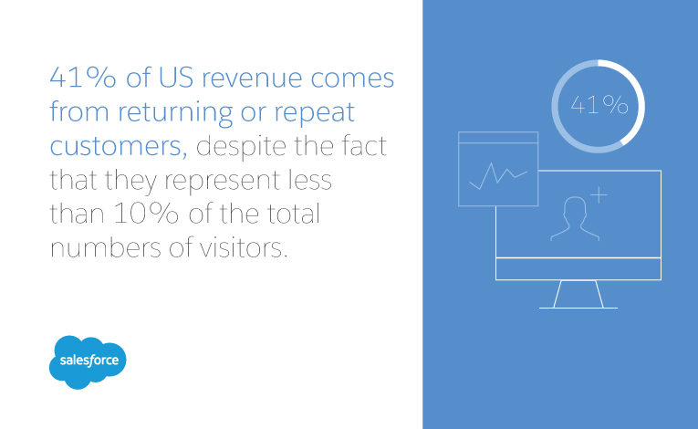 41% of revenue is from repeat customers