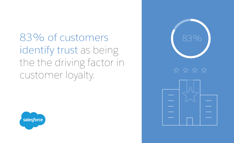 trust is the driving factor of customer loyalty