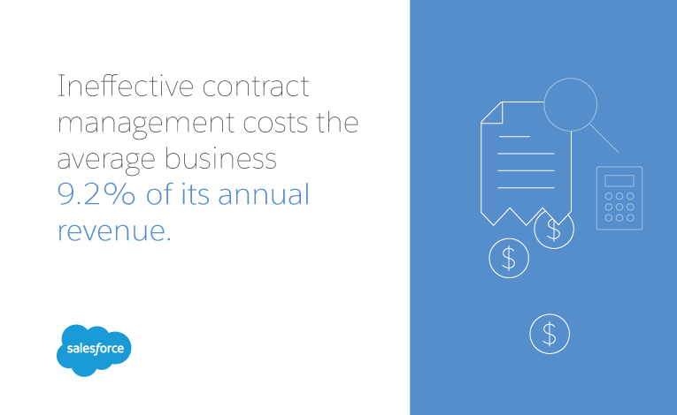 ineffective contract management costs 9% of revenue
