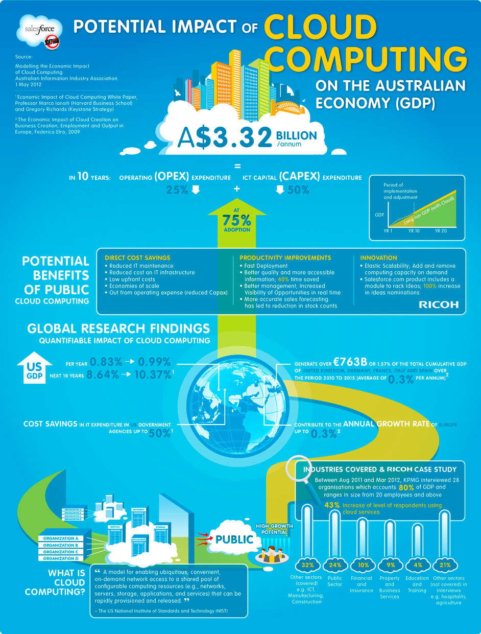 Economic Impact of Cloud Computing in Australia