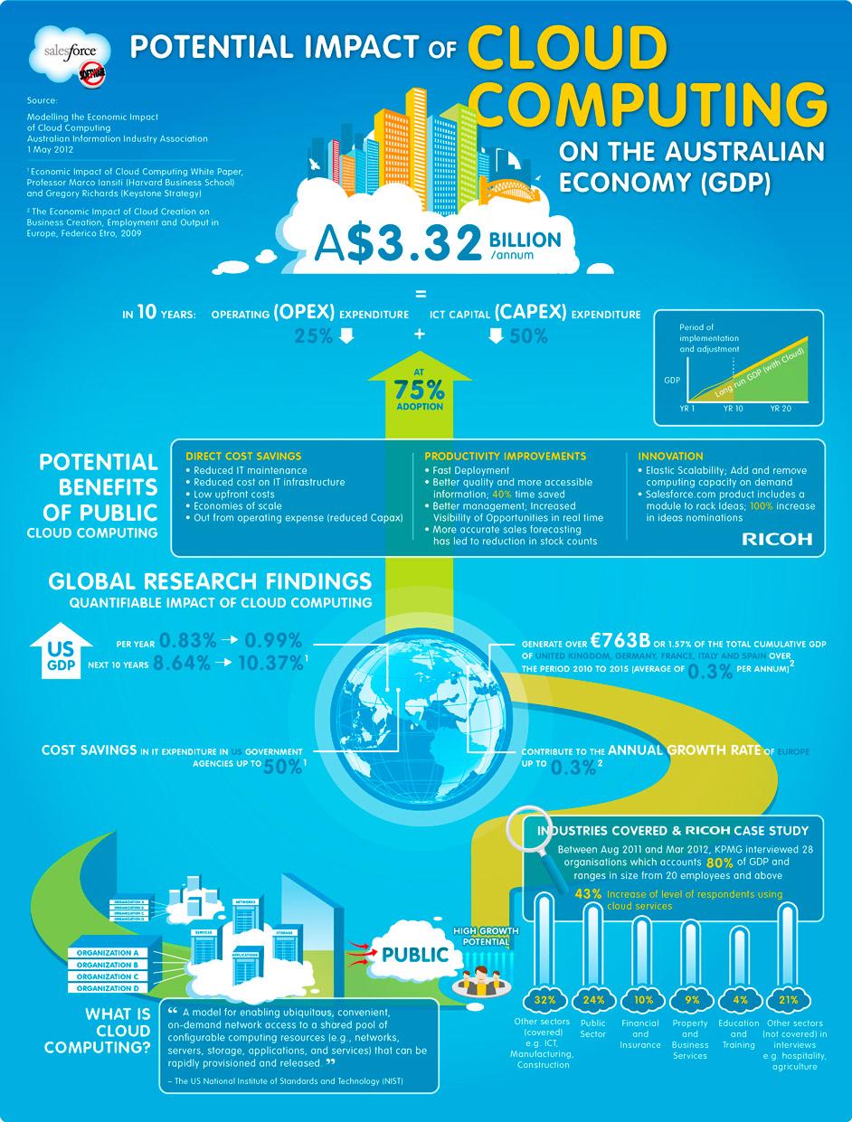 Economic Impact of Cloud Computing in Australia