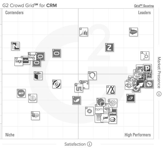 CRM Grid