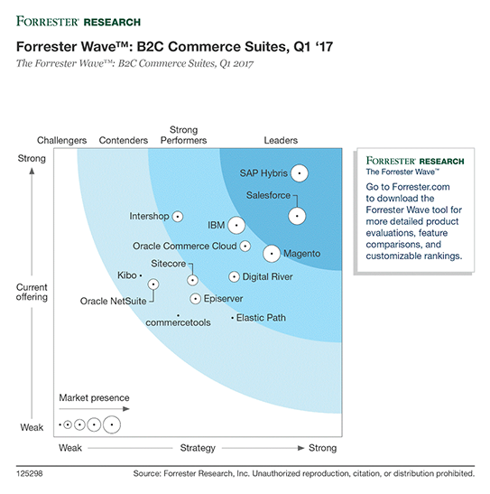 Forrester Commerce Cloud graphic