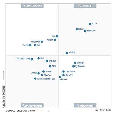 Gartner Magic Quadrant for Digital Marketing Hubs 2017