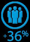 員工生產力增加 36%