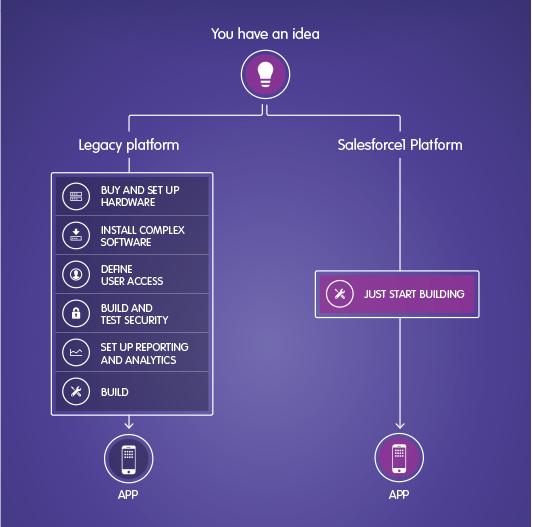 PaaS platform build