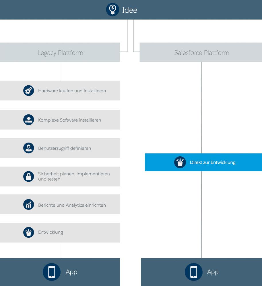 PaaS und herkömmliche Anwendungsentwicklung im Vergleich