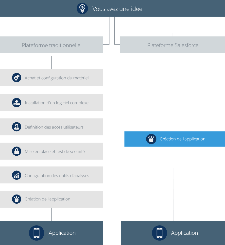 Le PaaS par rapport au développement d'applications traditionnel