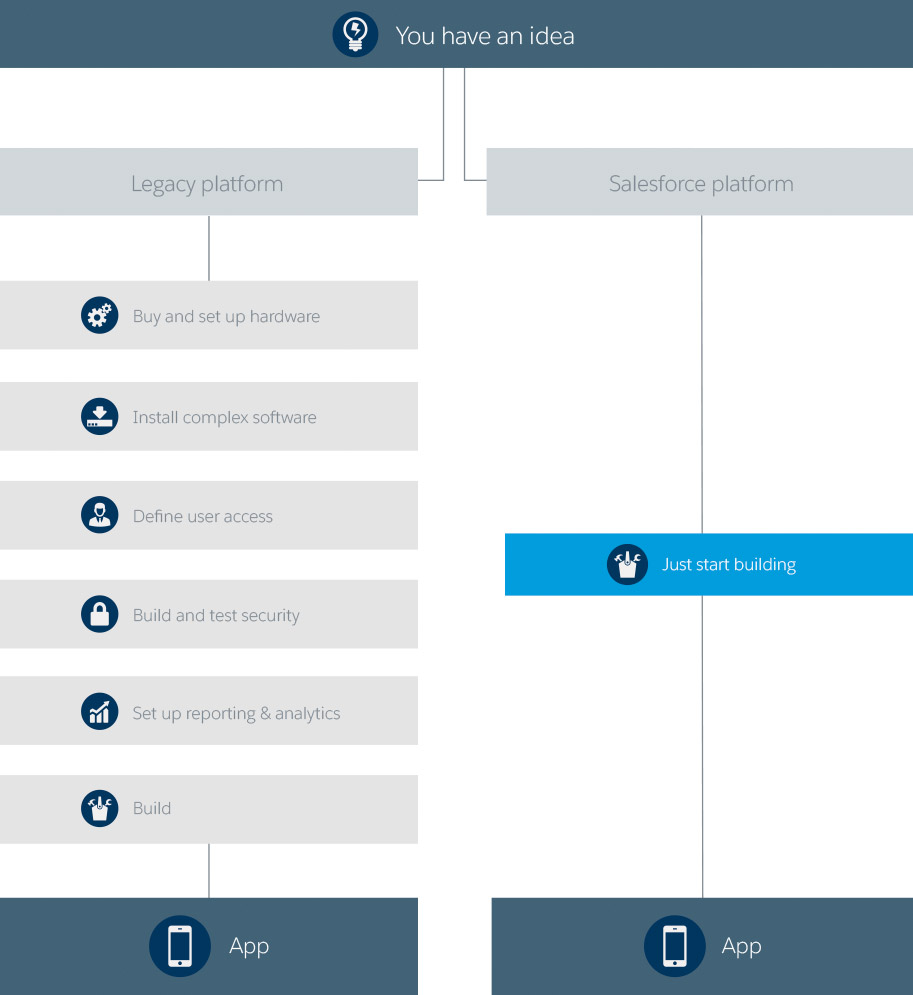 Graph explaing Platform as a Service (PaaS) vs traditional app development