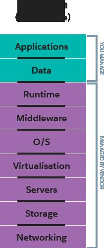 Plateforme en tant que service ou PaaS (Platform as a service)