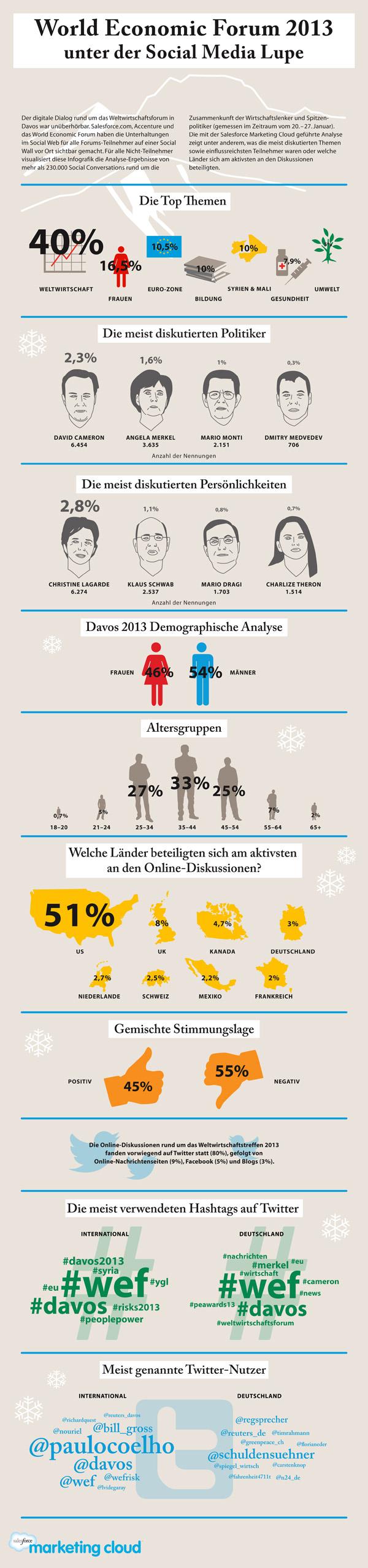 Infographic - Weltwirtschaftsforum 2013 in Davos