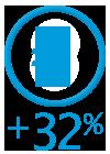 34% Kundenzufriedenheit