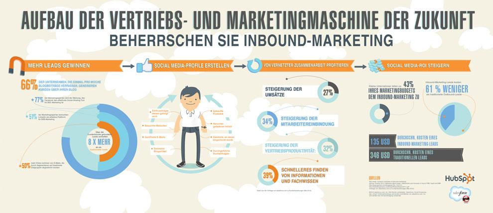 Infografik Sales Marketing