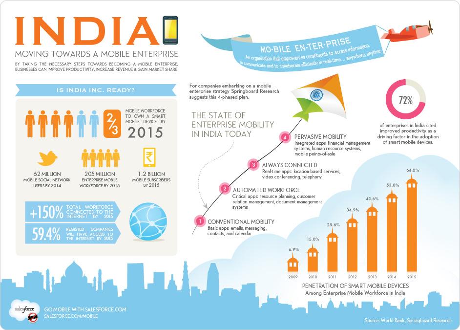 India - Moving Towards a Mobile Enterprise