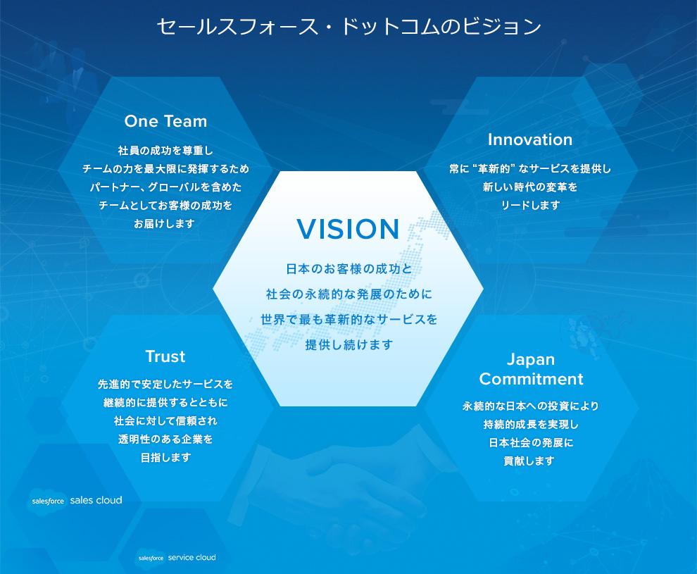 """【セールスフォース・ドットコムのビジョン】日本のお客様の成功と社会の永続的な発展のために世界で最も革新的なサービスを提供し続けます/One Team:社員の成功を尊重しチームの力を最大限に発揮するためパートナー、グローバルを含めたチームとしてお客様の成功をお届けます/Innovation:常に""""革新的""""なサービスを提供し新しい時代の変革をリードします/Trust:先進的で安定したサービスを継続的に提供するとともに社会に対して信頼され透明性のある企業を目指します/Japan Commitment:永続的な日本への投資により持続的成長を実現し日本社会の発展に貢献します"""