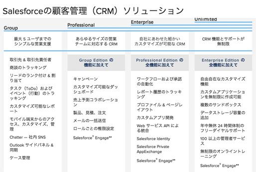 Salesforce CRMの機能比較表