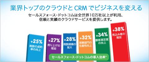 業界トップのクラウドコンピューティングとCRM でビジネスを変える