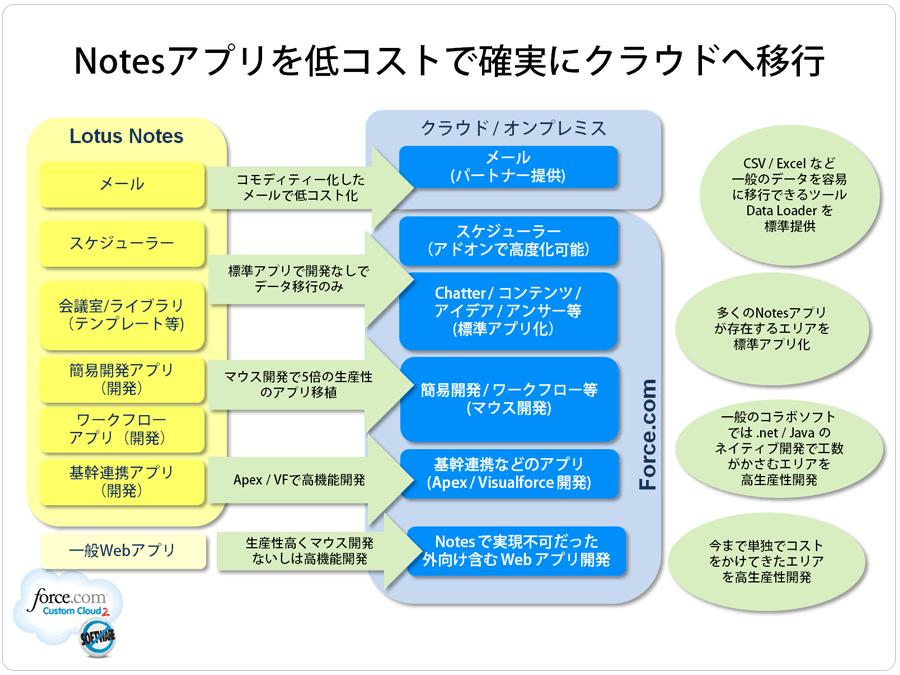 cap_lotus_notes_slide1