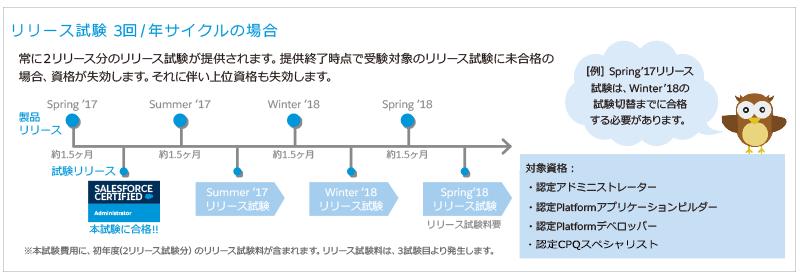 リリース試験3回/年サイクルの場合