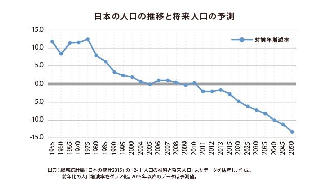 日本の人口の推移と将来人口の予測