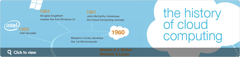 history-of-cloud-computing-info-thumb