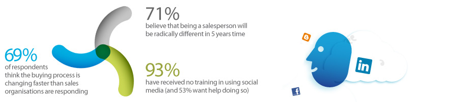social-selling-stats