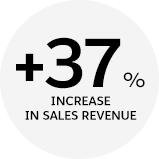 37% increase in sales revenue