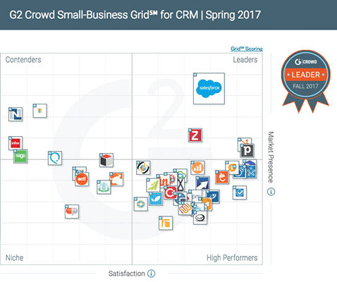 Get the G2Crowd CRM report