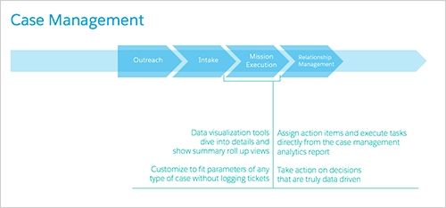 Salesforce Government Cloud Wave for Case Management
