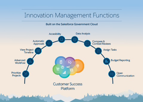 innovation management datasheet