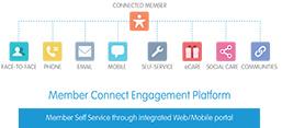 Member Connect Engagement Platform