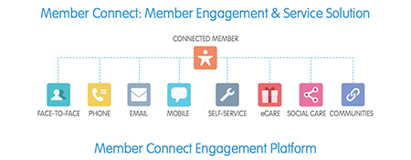 Member Connect Engagement Platform