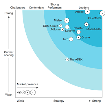 The Forrester Wave™: Data Management Platforms, Q2 2017