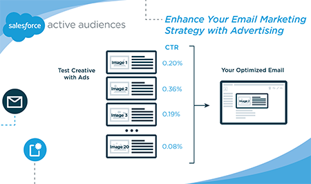 Enhance Your Email Marketing Strategy with Advertising