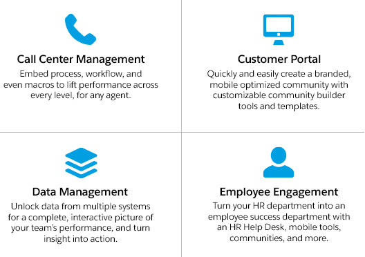Call Center Management, Customer Portal, Data Management, Employee Engagement