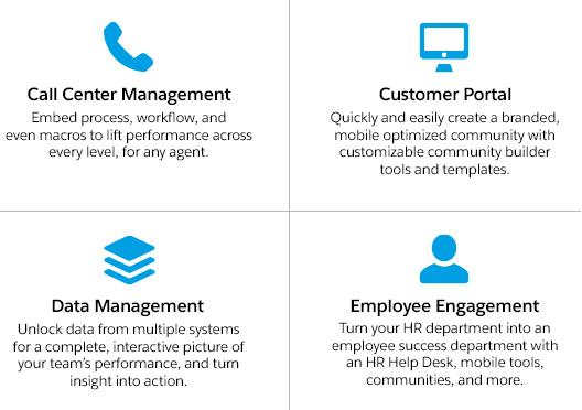 Call Center Management, Customer Portal, Data Management, Employee Engagement