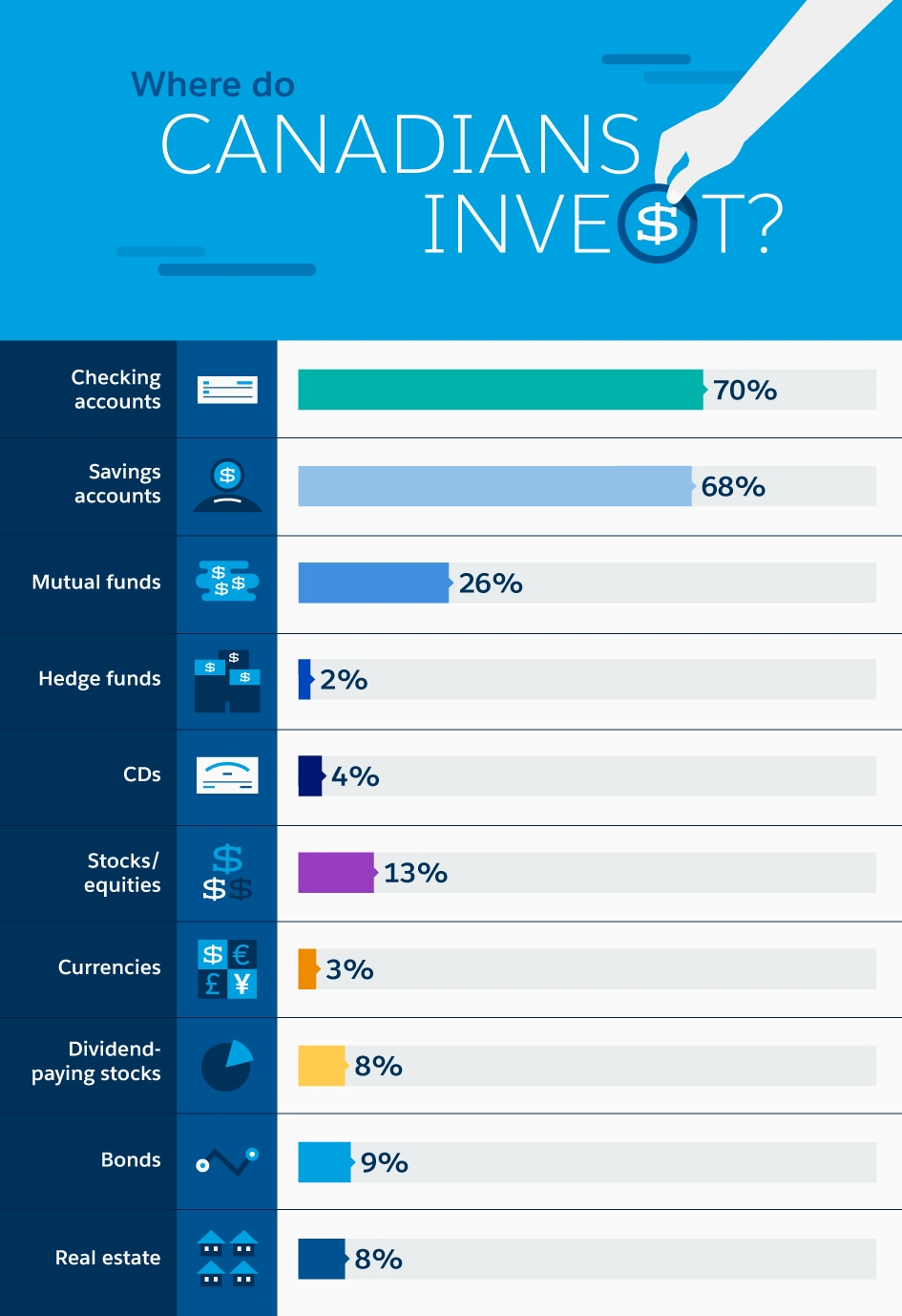 Where do canadians invest
