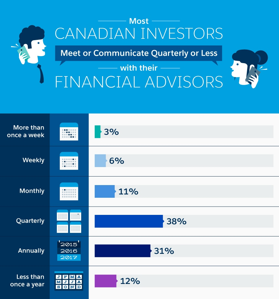 most canadian investors meet or communicate quarterly or less with their financial advisors