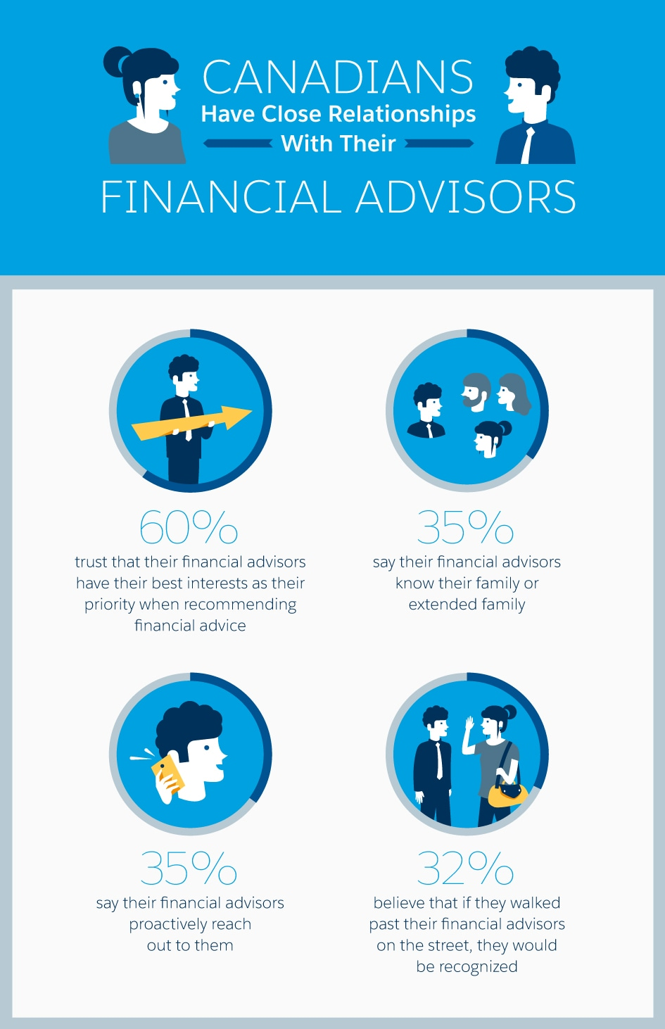 canadians have close relationships with their financial advisors